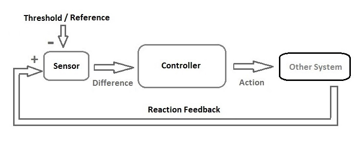 Principle diagram of a cybernetic system with a feedback loop